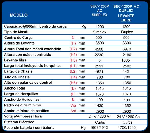 TABLA-MODELO-Y-SERIE-SEC-1200WB